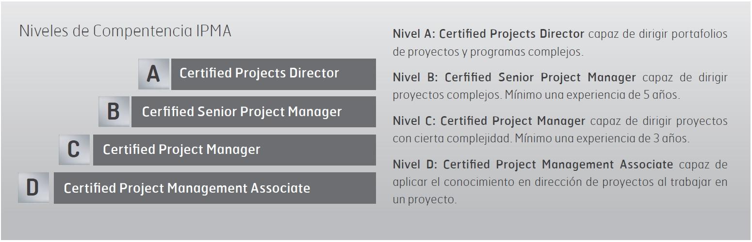 Ipma Certification Choice Image Creative Certificate Design
